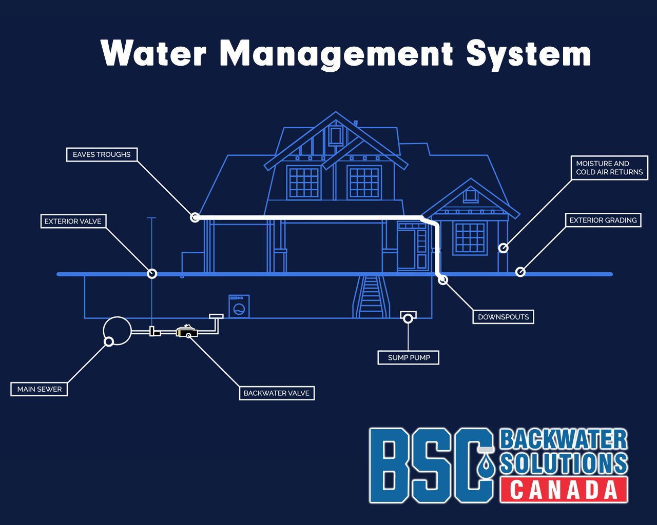Backwater Solutions Canada - Water Management System